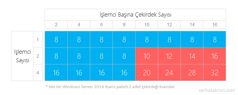 windows-server-2016-cekirdek-lisanslama