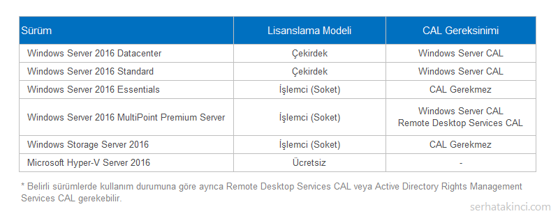 windows-server-2016-lisanslama-modeli